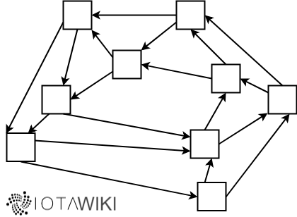 Acyclic Graph