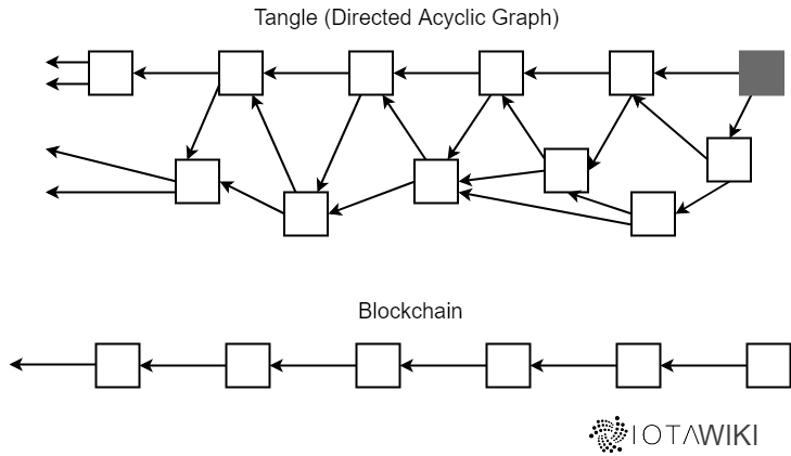 Blockchain und Tangle